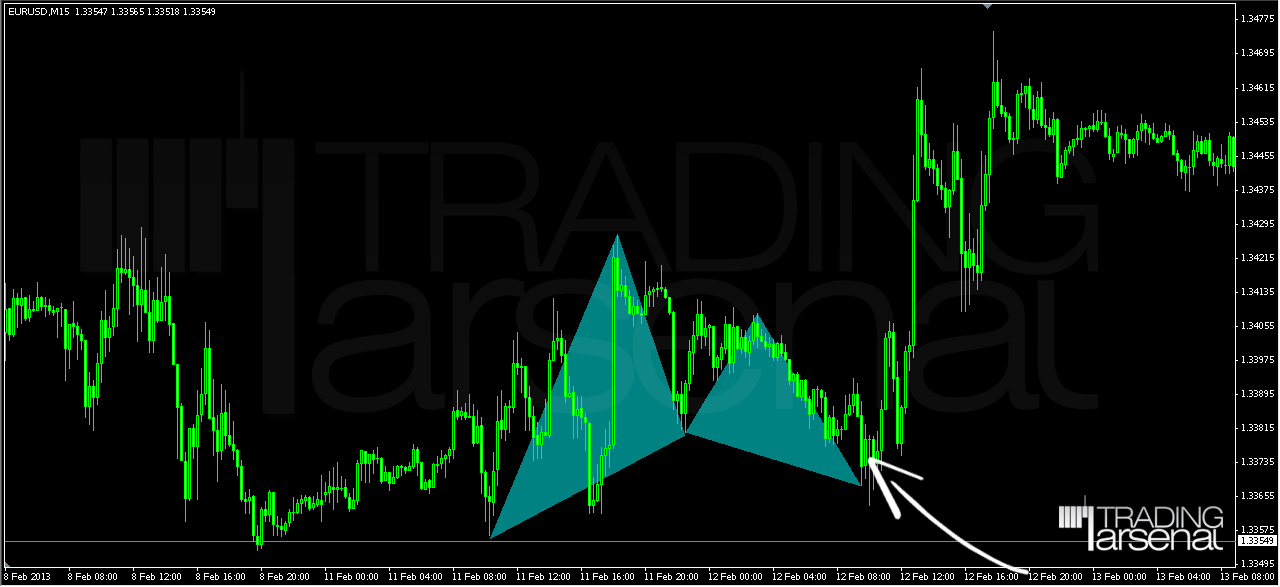 Forex patterns probabilities pdf download